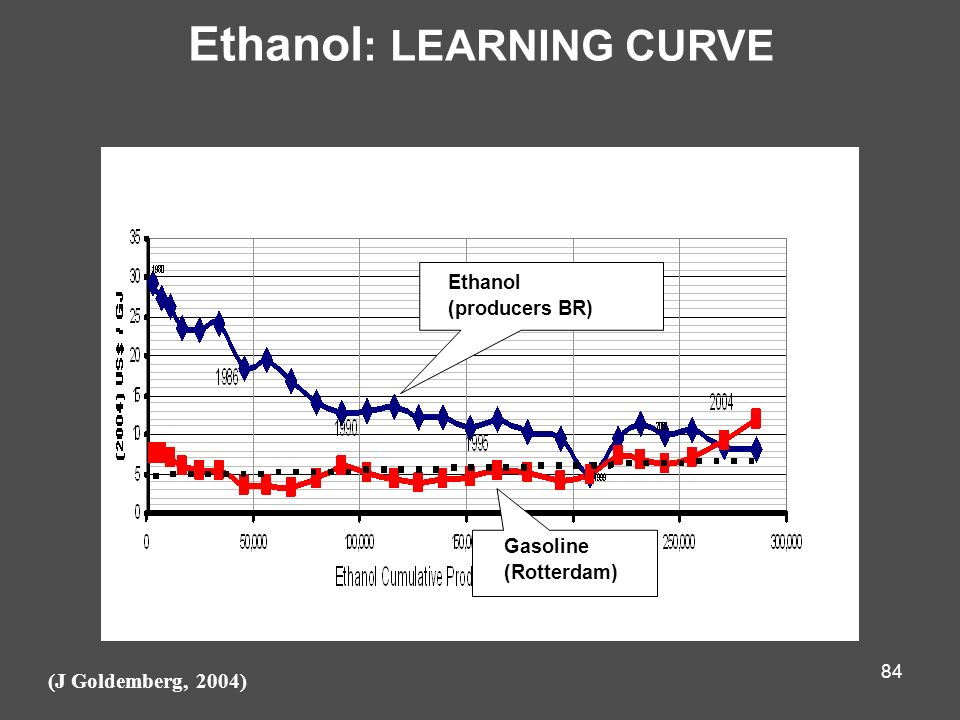 Ethanol: LEARNING CURVE
