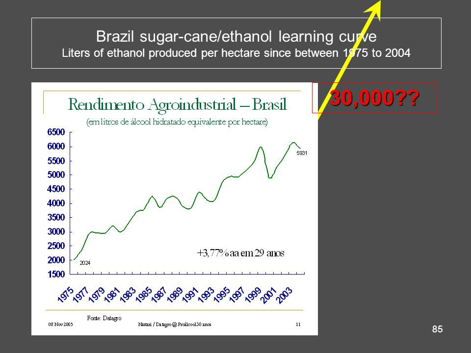 Brazil sugar-cane/ethanol learning curve Liters of ethanol produced per hectare since between 1975 to 2004