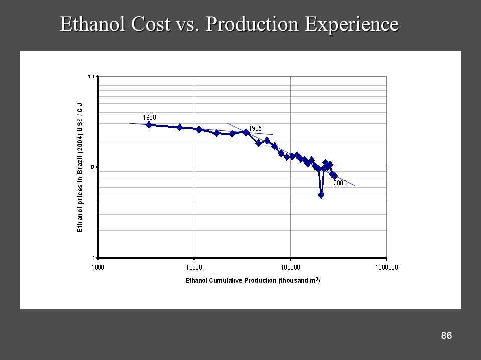 Ethanol Cost vs. Production Experience