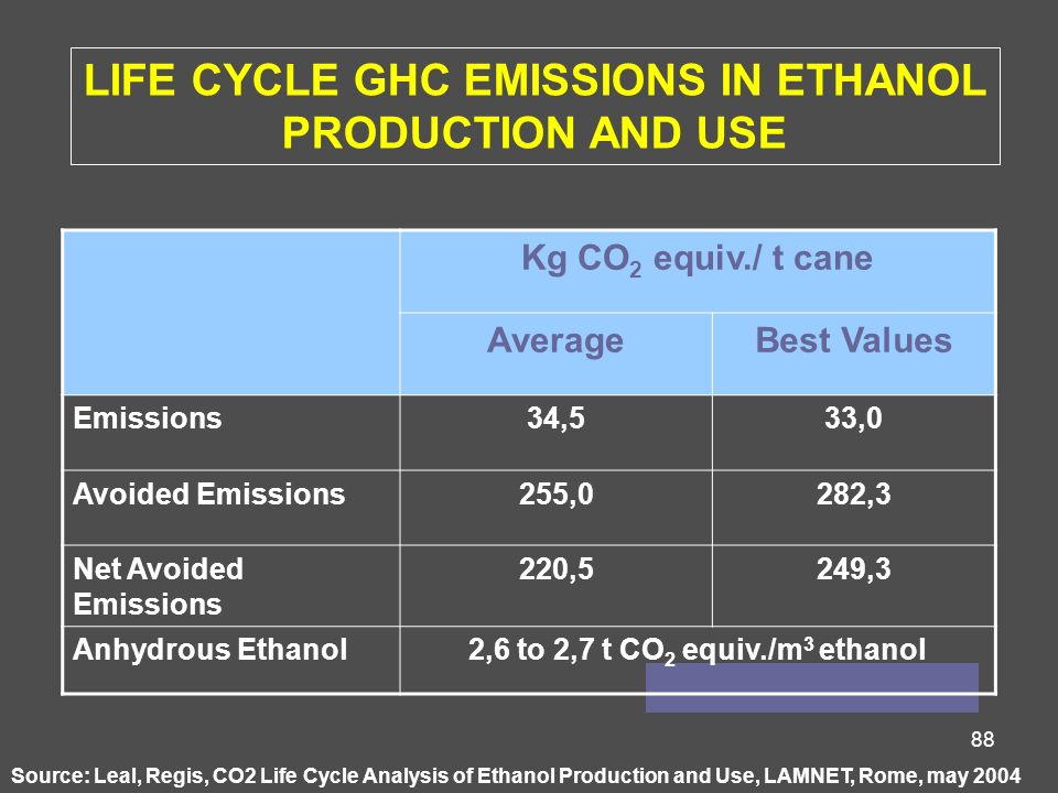 LIFE CYCLE GHC EMISSIONS IN ETHANOL
