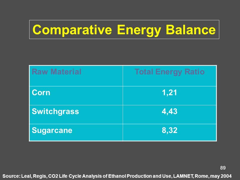 Comparative Energy Balance