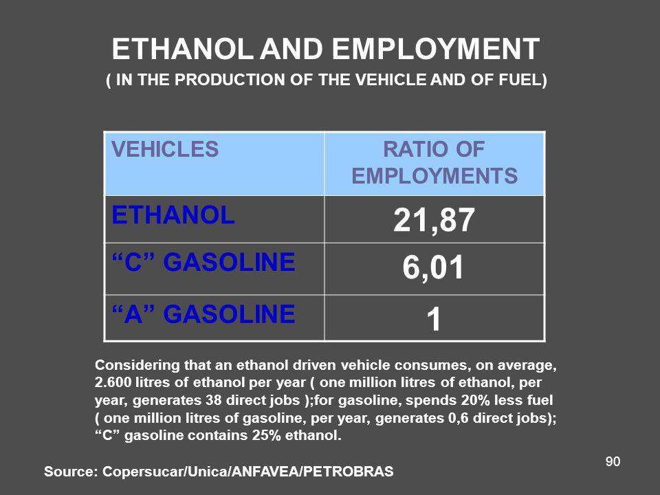 21,87 6,01 1 ETHANOL AND EMPLOYMENT ETHANOL C GASOLINE A GASOLINE