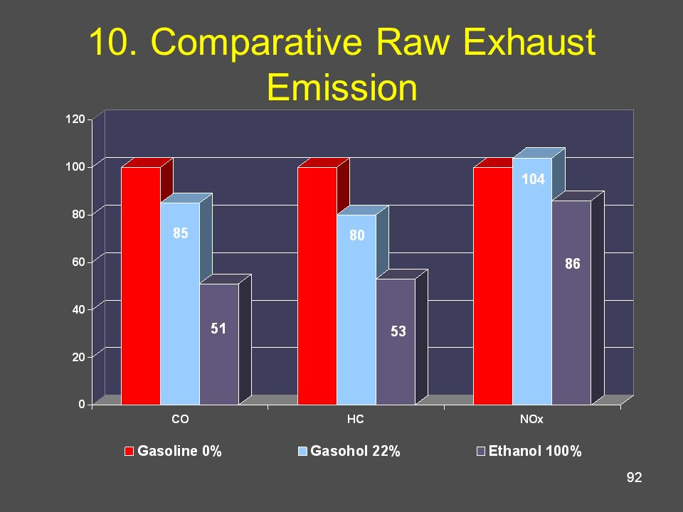 10. Comparative Raw Exhaust Emission