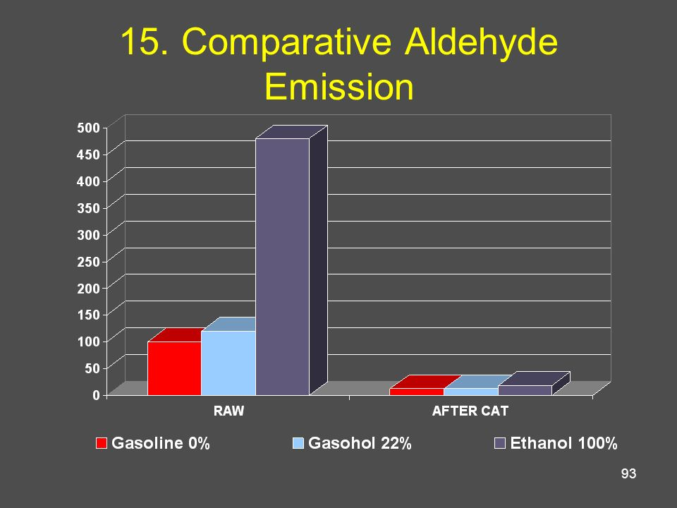 15. Comparative Aldehyde Emission