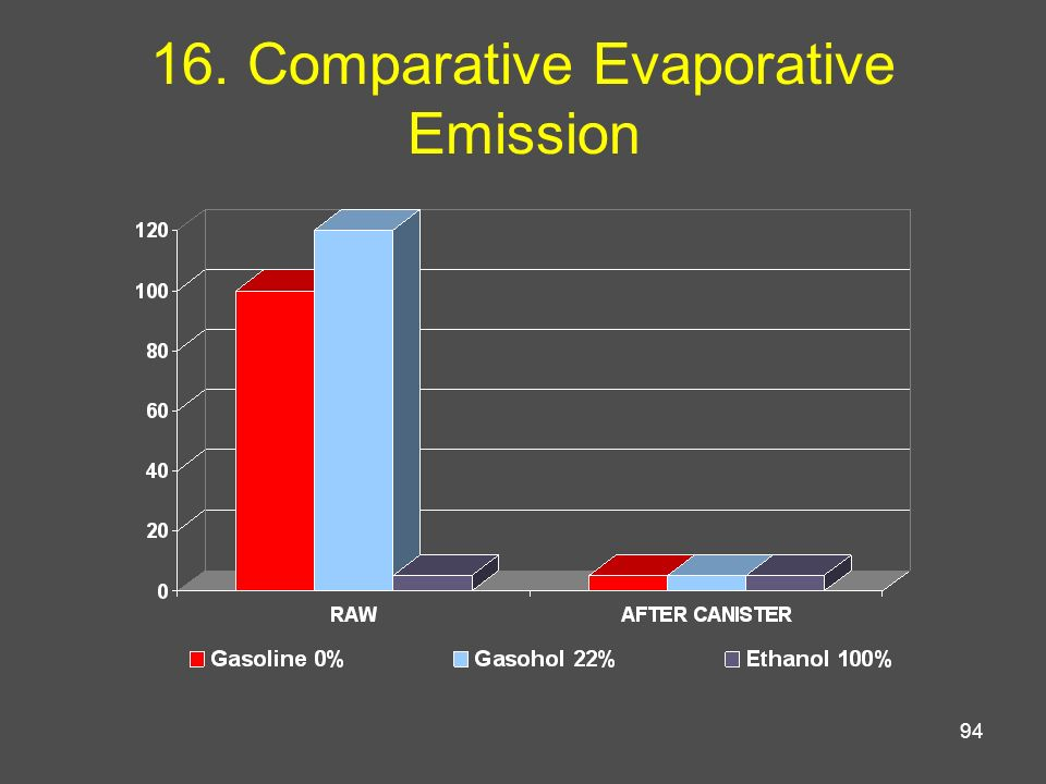 16. Comparative Evaporative Emission