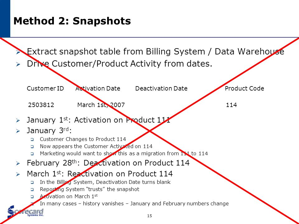 Method 2: Snapshots Extract snapshot table from Billing System / Data Warehouse. Drive Customer/Product Activity from dates.