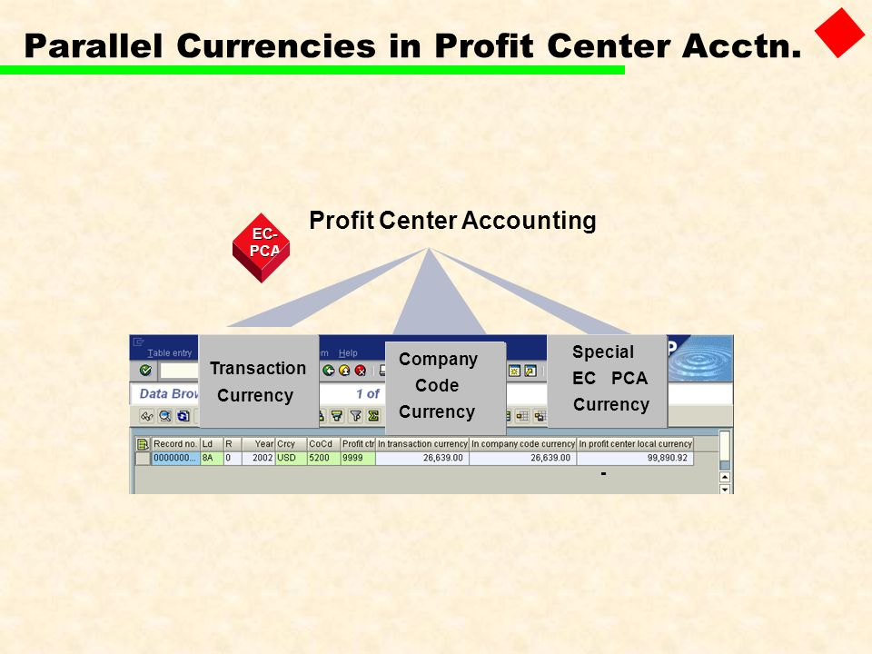 Parallel Currencies in Profit Center Acctn.