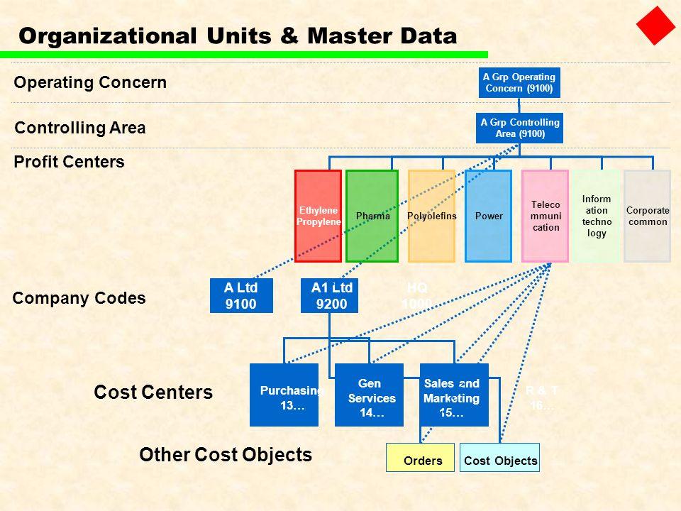 Organizational Units & Master Data