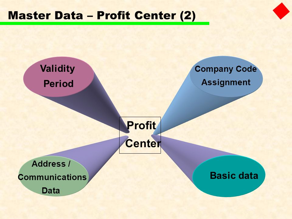 Master Data – Profit Center (2)