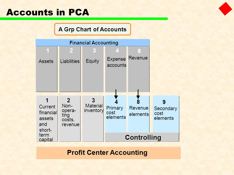 Profit Center Accounting Profit Center Accounting