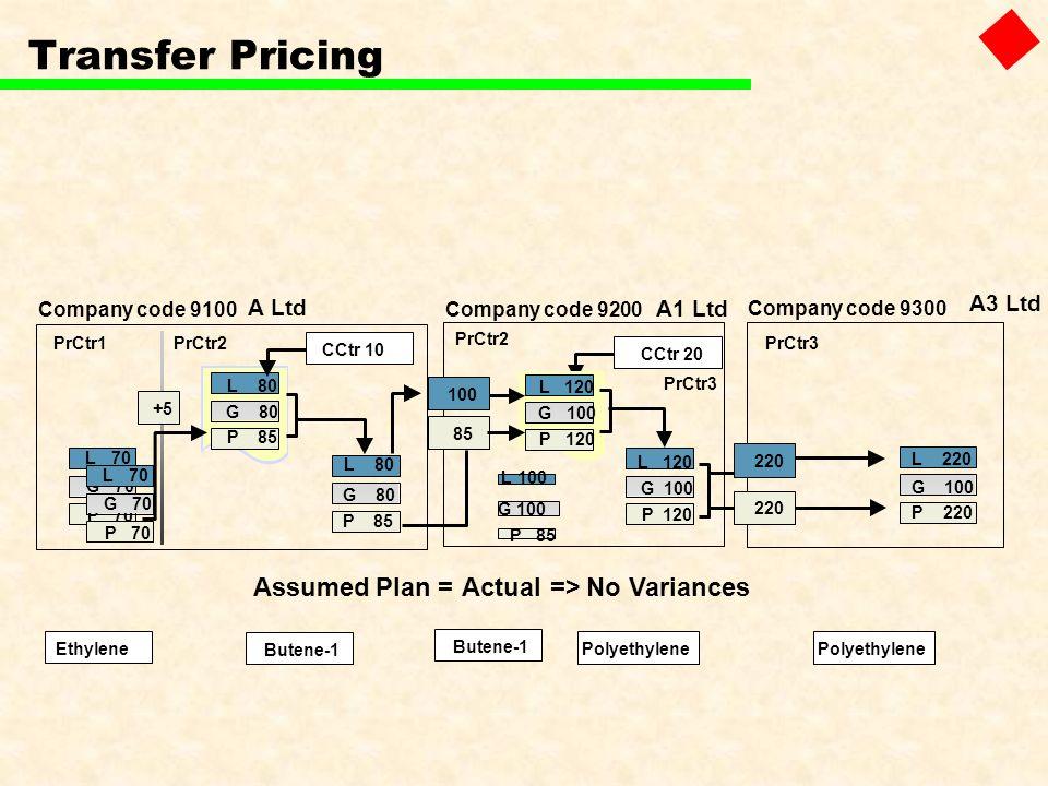 Transfer Pricing Assumed Plan = Actual => No Variances A3 Ltd A Ltd