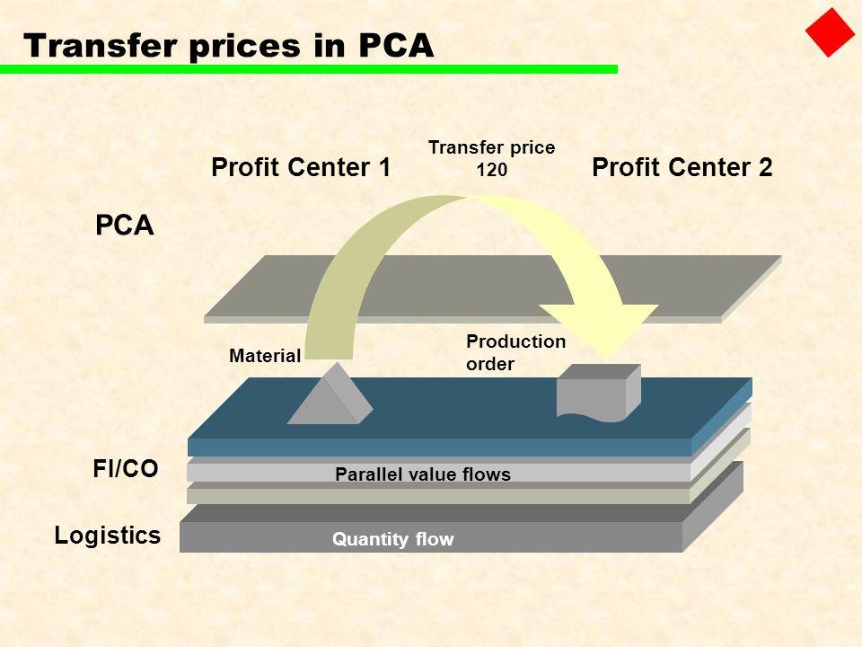 Transfer prices in PCA PCA Profit Center 1 Profit Center 2 120 FI/CO