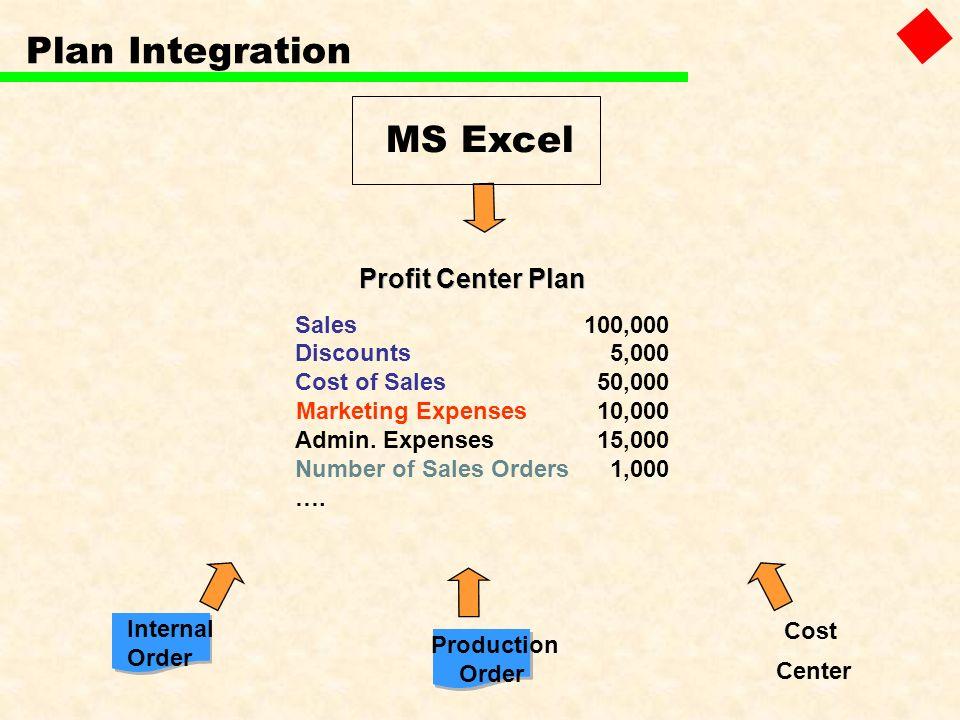 Plan Integration MS Excel Profit Center Plan Profit Center Plan Sales