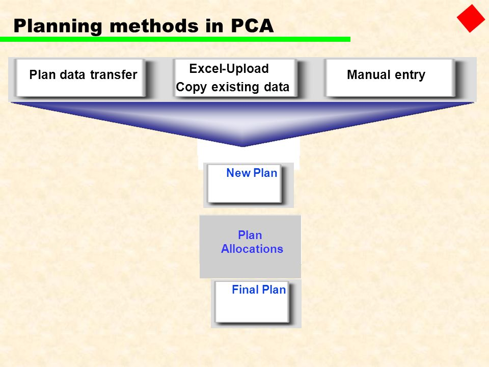 Planning methods in PCA