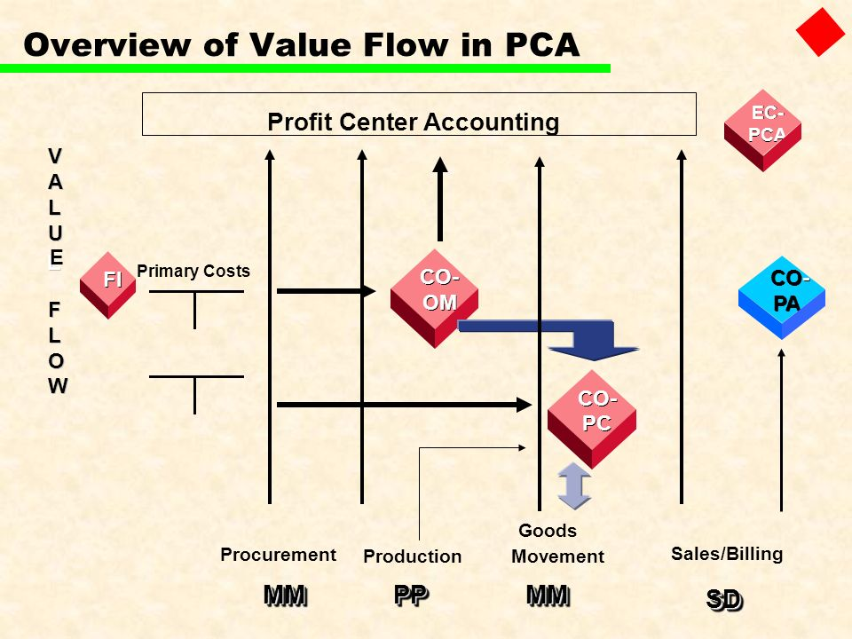 Overview of Value Flow in PCA
