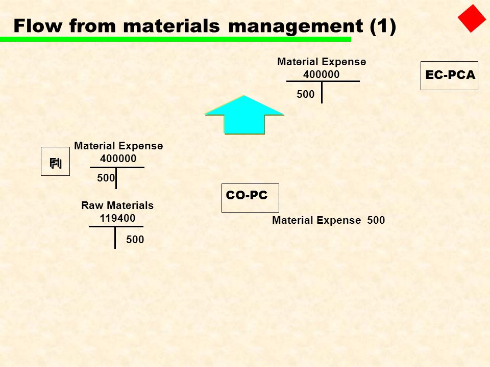 Flow from materials management (1)