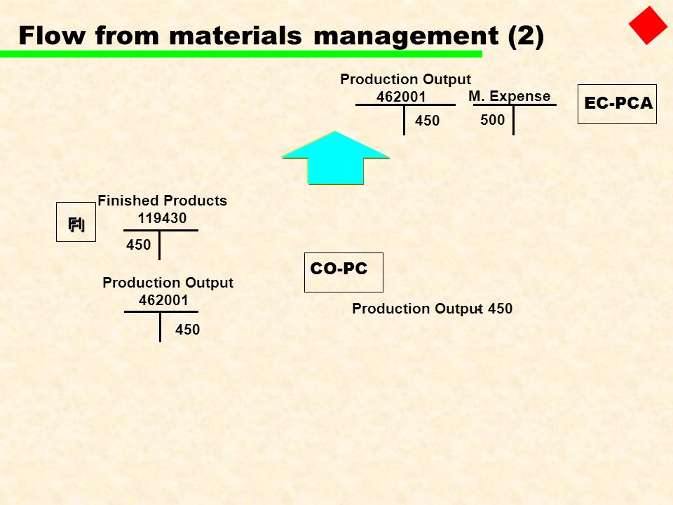 Flow from materials management (2)