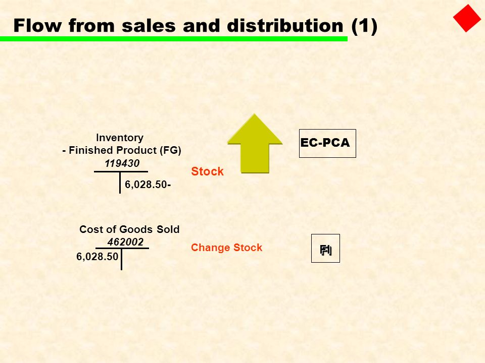 Flow from sales and distribution (1)