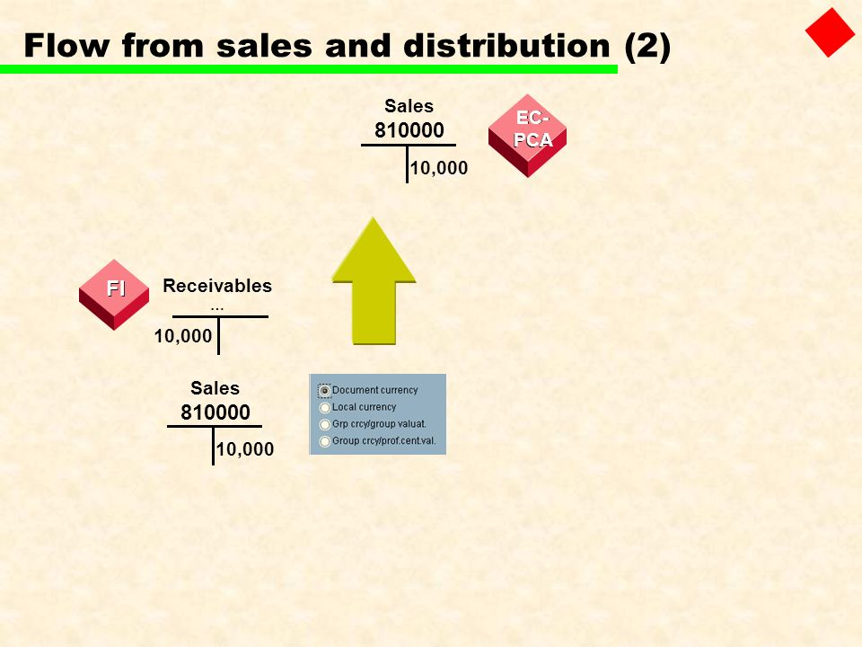 Flow from sales and distribution (2)