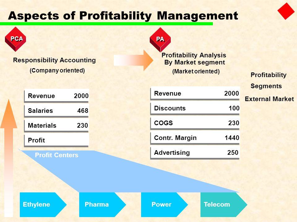 Aspects of Profitability Management