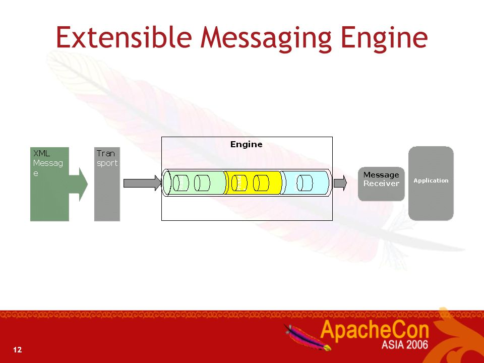 Extensible Messaging Engine