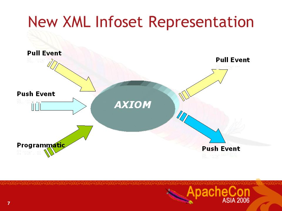 New XML Infoset Representation