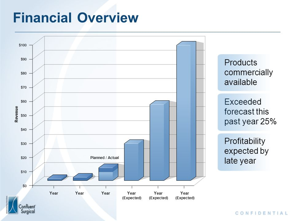 Financial Overview Products commercially available