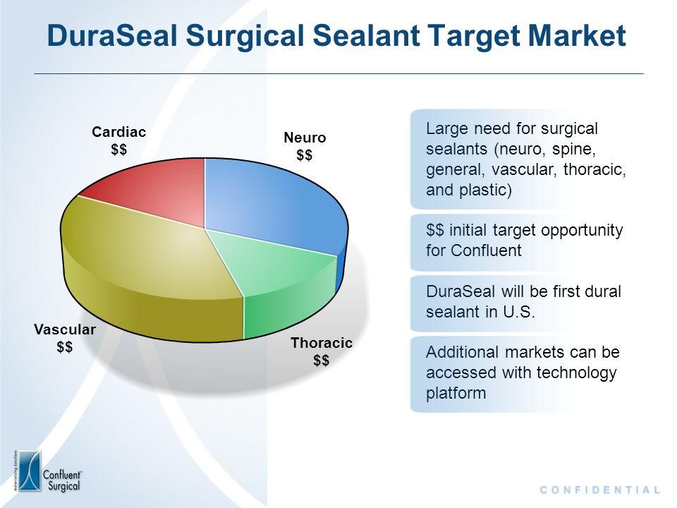DuraSeal Surgical Sealant Target Market