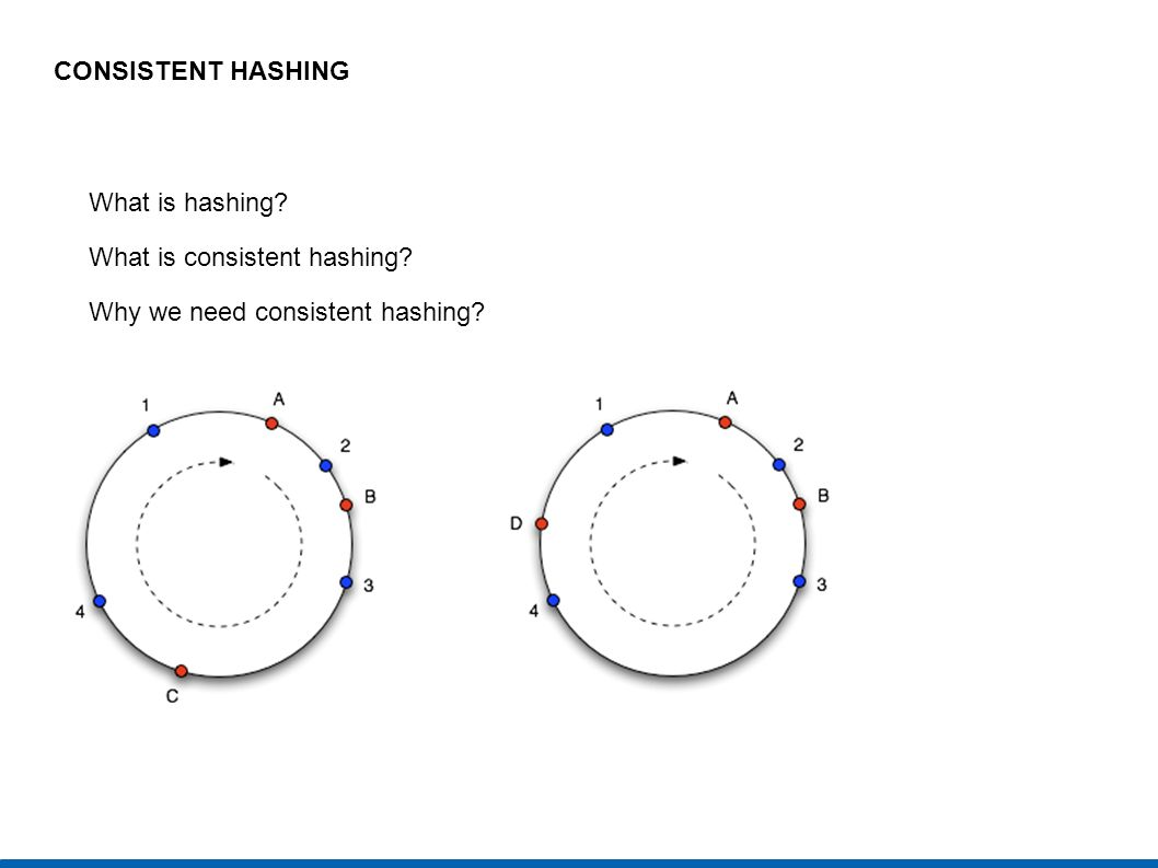 CONSISTENT HASHING What is hashing What is consistent hashing Why we need consistent hashing