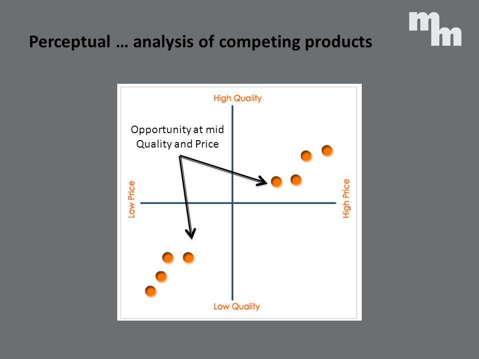 Perceptual … analysis of competing products