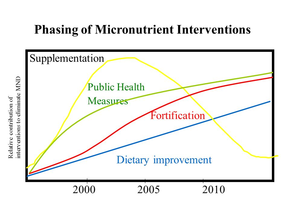 Phasing of Micronutrient Interventions