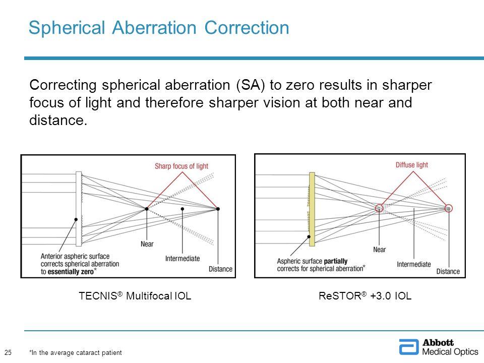 Spherical Aberration Correction
