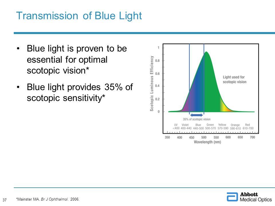 Transmission of Blue Light