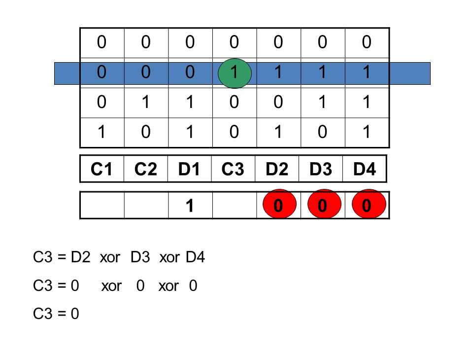 1 C1 C2 D1 C3 D2 D3 D4 1 C3 = D2 xor D3 xor D4 C3 = 0 xor 0 xor 0