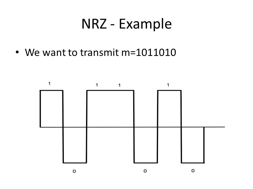 NRZ - Example We want to transmit m=