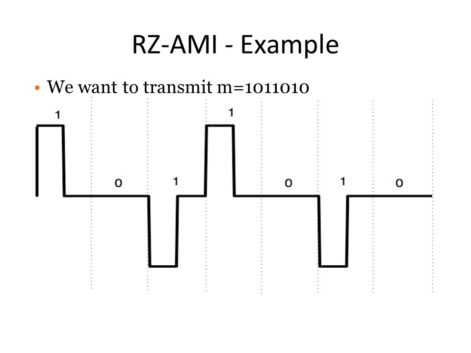 RZ-AMI - Example We want to transmit m=1011010