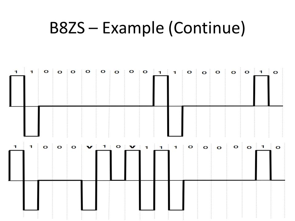 B8ZS – Example (Continue)