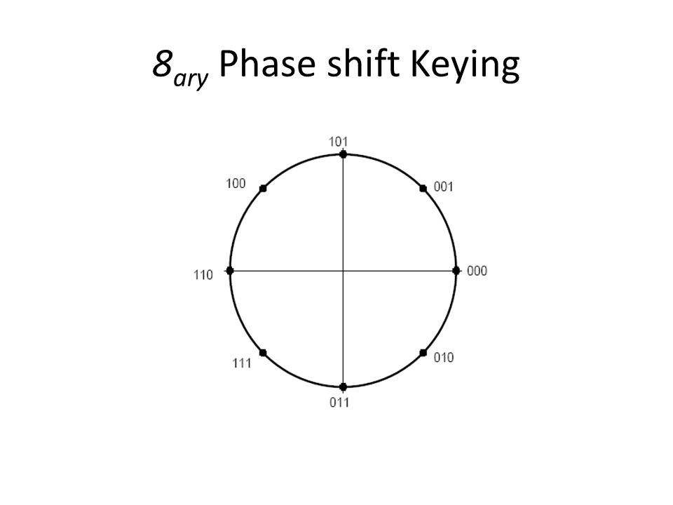 8ary Phase shift Keying