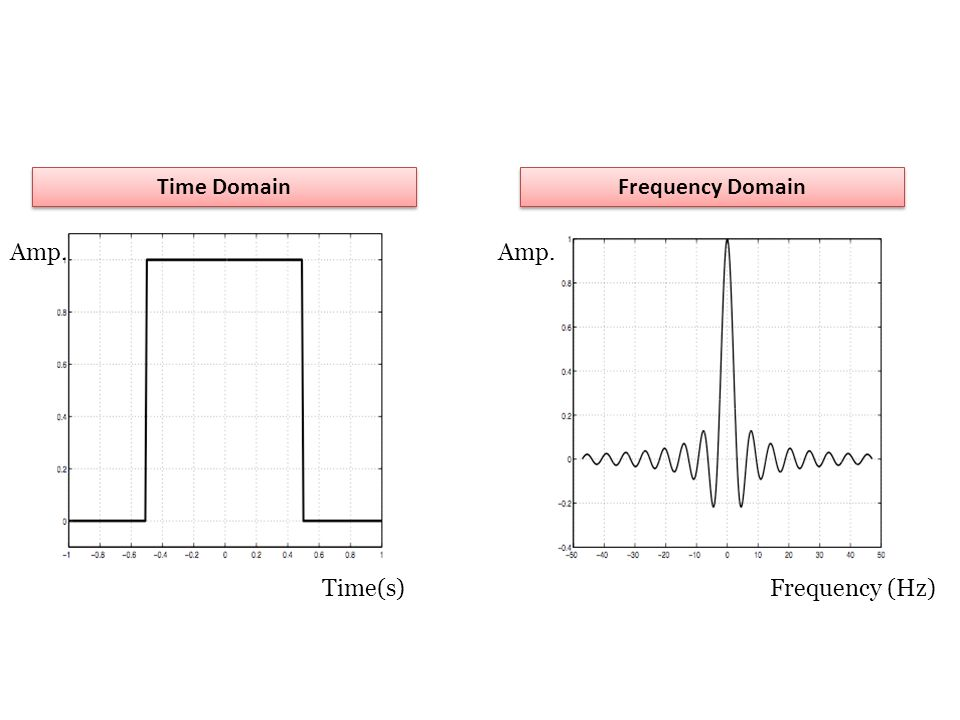 Time Domain Frequency Domain Amp. Amp. Time(s) Frequency (Hz)