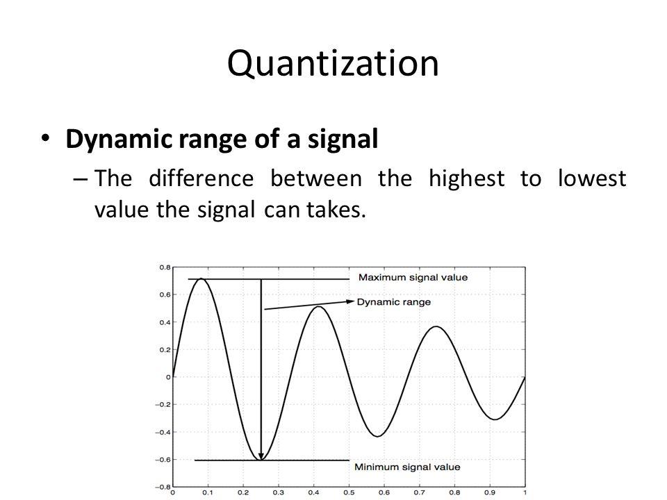 Quantization Dynamic range of a signal