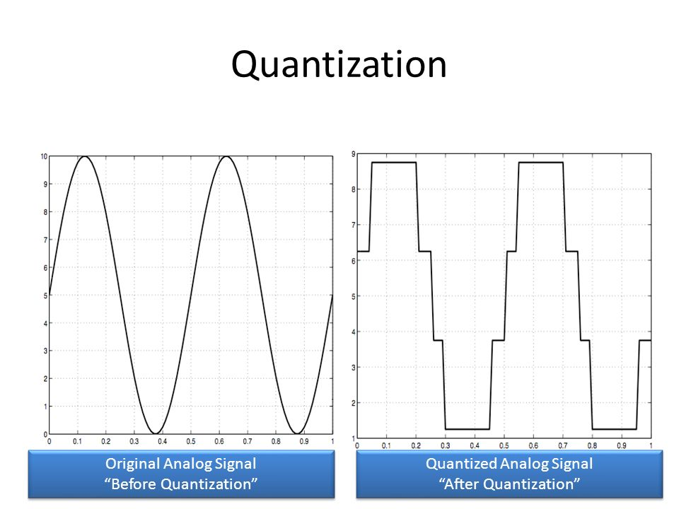 Quantization Original Analog Signal Before Quantization
