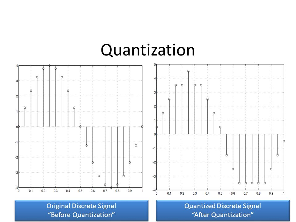 Quantization Original Discrete Signal Before Quantization