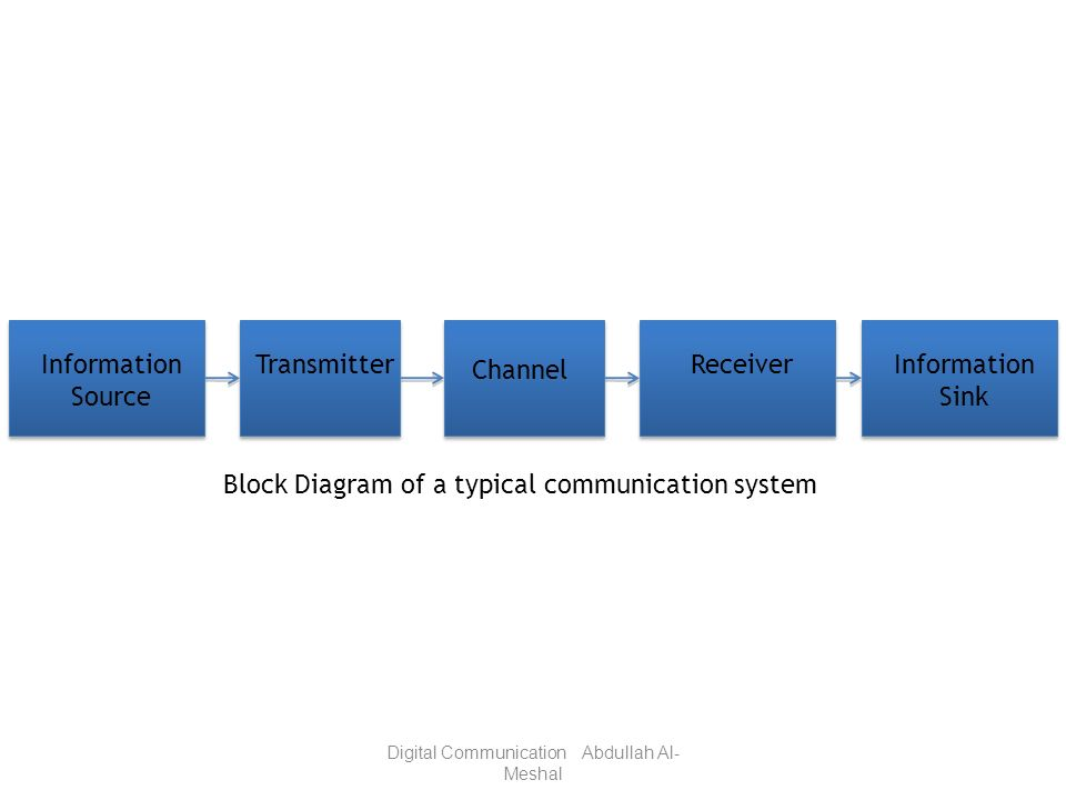 Block Diagram of a typical communication system