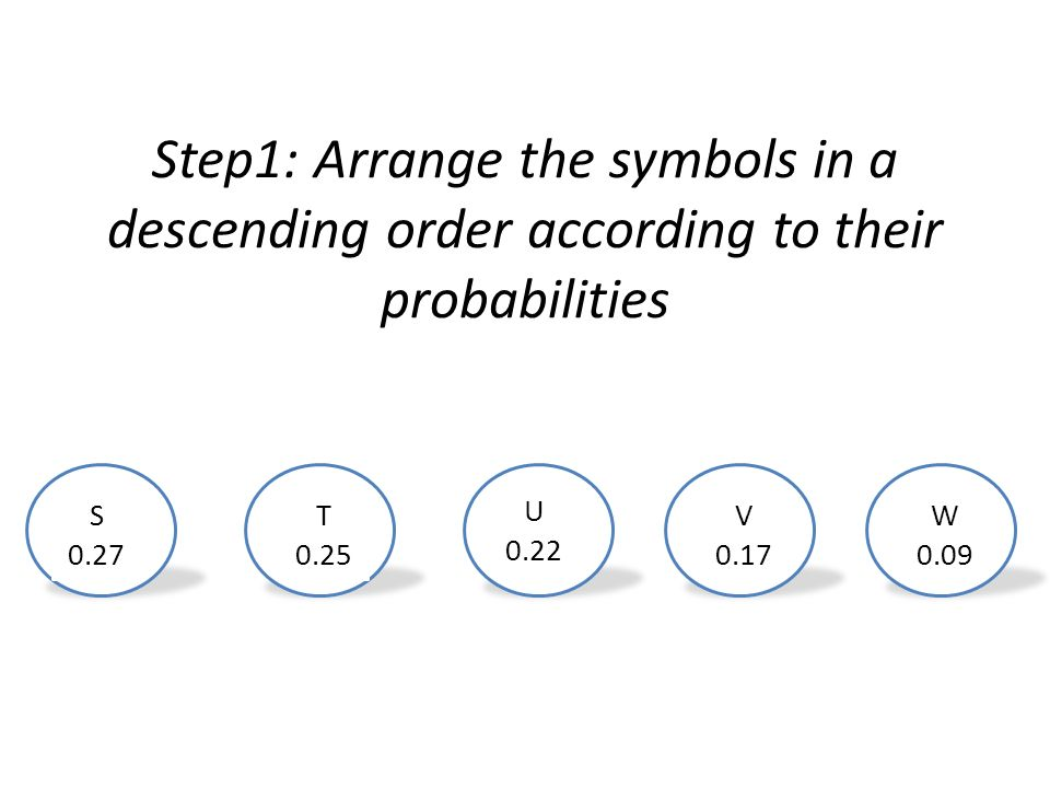 Step1: Arrange the symbols in a descending order according to their probabilities