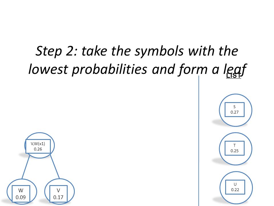 Step 2: take the symbols with the lowest probabilities and form a leaf