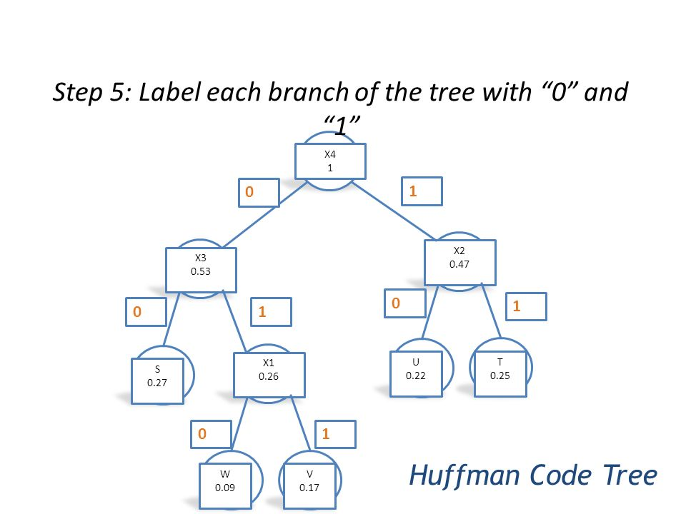 Step 5: Label each branch of the tree with 0 and 1