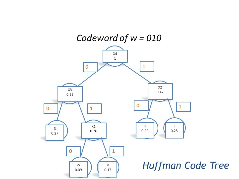 Codeword of w = 010 Huffman Code Tree 1 1 1 1 V 0.17 W 0.09 X1 0.26 T
