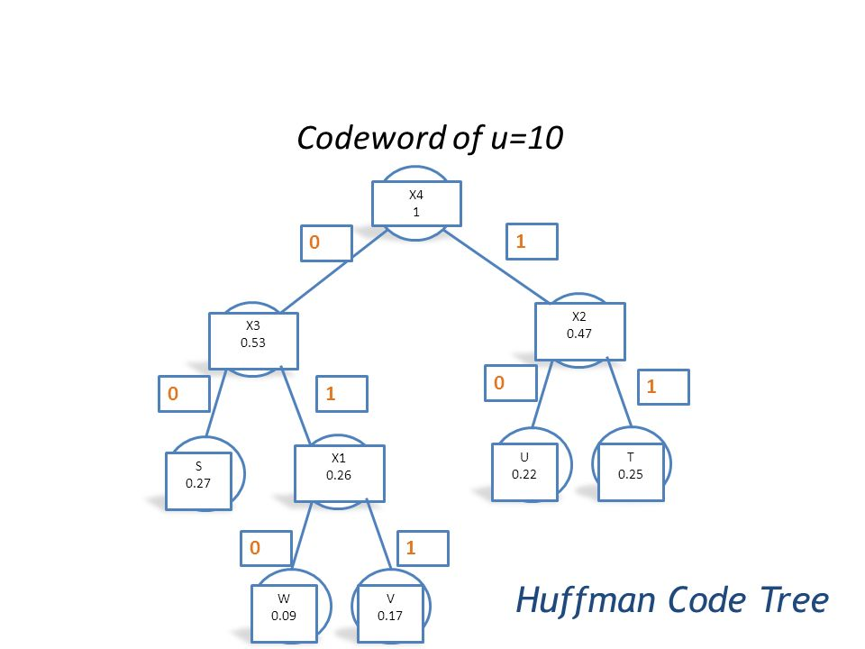 Codeword of u=10 Huffman Code Tree 1 1 1 1 V 0.17 W 0.09 X1 0.26 T