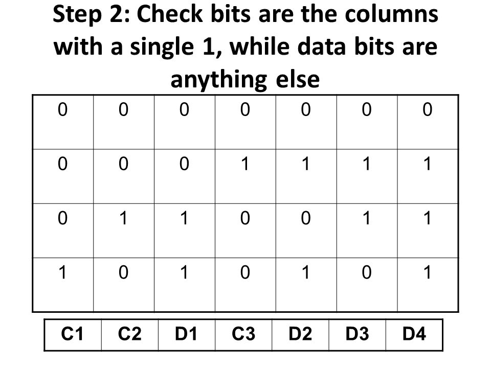 Step 2: Check bits are the columns with a single 1, while data bits are anything else