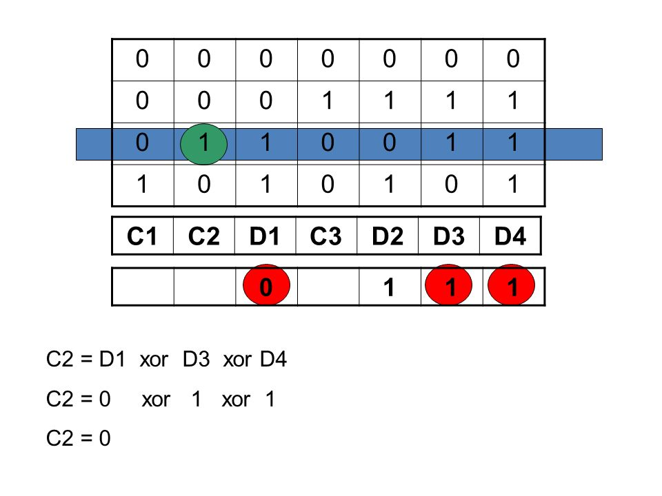 1 C1 C2 D1 C3 D2 D3 D4 1 C2 = D1 xor D3 xor D4 C2 = 0 xor 1 xor 1